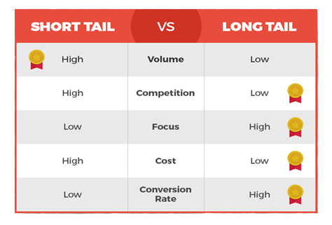 Long Tail Keywords, Shorty Tail Keywords, Keywords